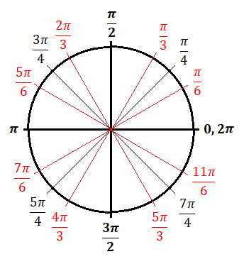 What Is The Unit Circle Why Is It Important For Trigonometry Check Our Unit Circle Chart For Values Unit Circle Trigonometry Math Methods Unit Circle Radians