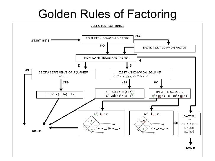 golden rules of factoring flow chart : Education ...