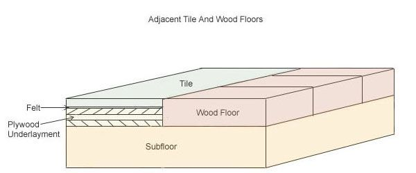 Awesome 20 X 20 Ceramic Tile Big 3X6 Subway Tile Backsplash Regular 500X500 Floor Tiles Acoustic Ceiling Tiles Uk Youthful Acrylic Ceiling Tiles BrownAdhesive For Ceramic Tiles Interior Tile Flooring1 | DIY | Pinterest | Tile Flooring, Plywood ..