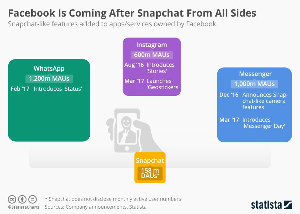 Facebook Is Coming After Snapchat From All Sides