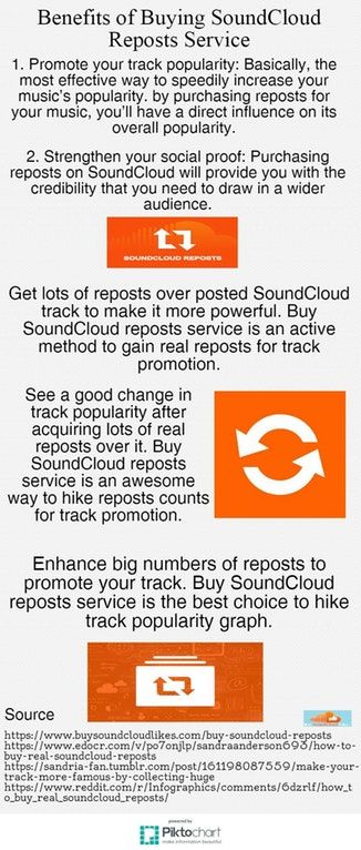 Benefits of Buying SoundCloud Reposts Service #soundcloud