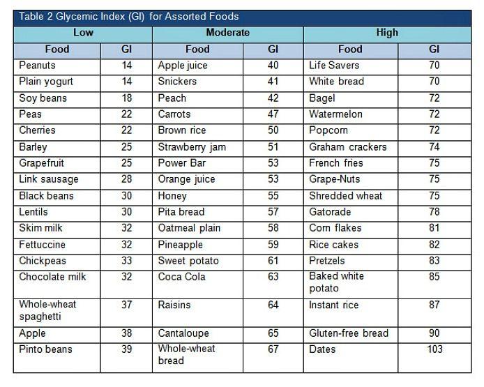 Low Glycemic Food Chart List Printable    Website HttpWww
