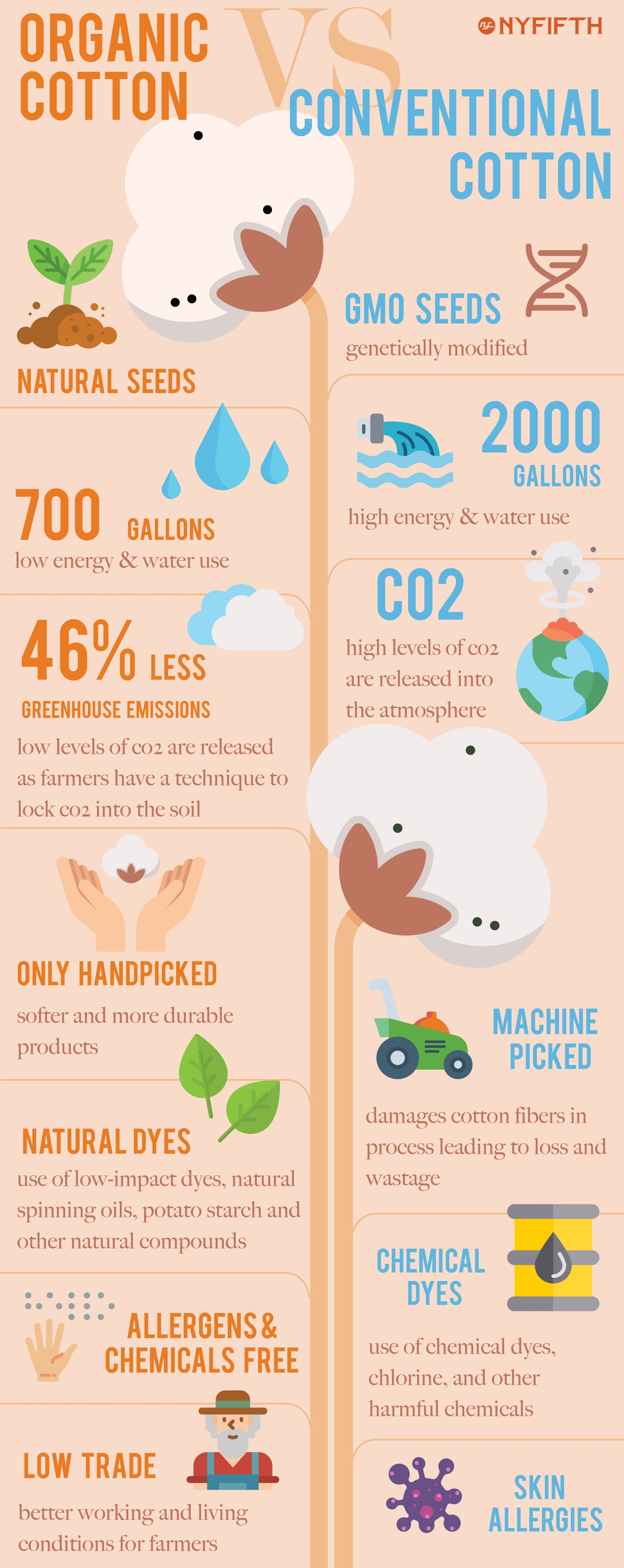Earth Day 2019: Conventional Cotton vs Organic Cotton
