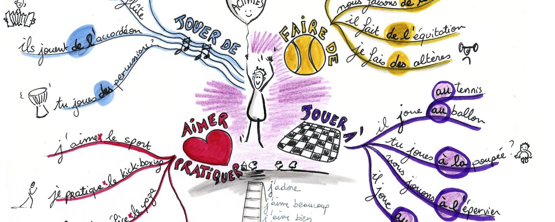 Carte Rona Accord D.Carte Des Activites Fle Teaching