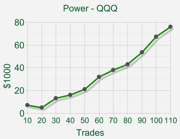 Power Qqq Is A Trade Like Pros Etf Trading System Power Qqq Is A Fully Automated Trading System That Has Been Design With Automated Trading Etf Trading Power
