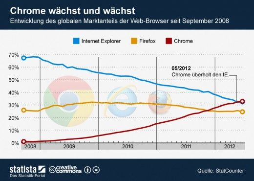 The Internet Explorer is losing ground