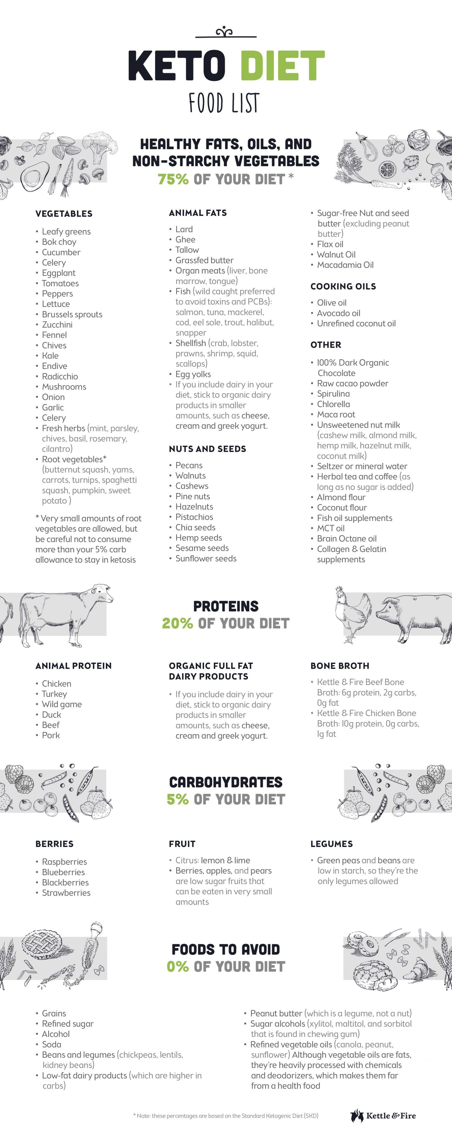 Keto Diet Food List for Ultimate Fat Burning - Perfect Keto Blog | Ketogenic Diet | Keto, Keto ...