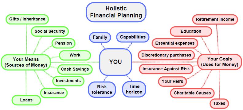 Holistic Financial Planning Financial planning