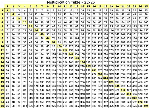 Multiplication table 25x25 multiplication for 100 by 100 times table grid