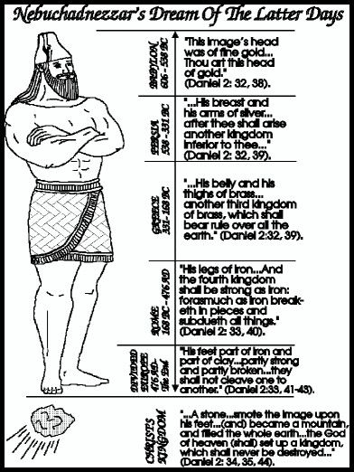 Daniel And King Nebuchadnezzar S Dream Worksheet Old Testament