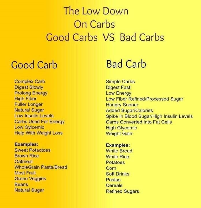 People must understand that there are GOOD CARBS & bad ...