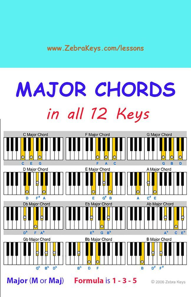 Free Piano Lesson Learn Chords For Beginners Free Online