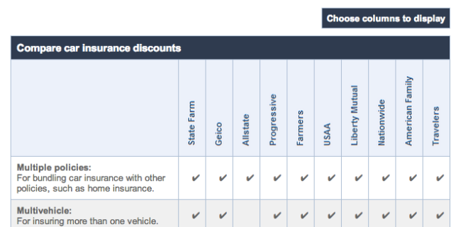 The Car Insurance Companies That Offer The Most Discounts Assurance Voiture Assurance Auto Assurance