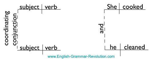 Complex sentences compound sentences how to tell the difference complex sentences compound sentences how to tell the difference can i say ccuart Choice Image