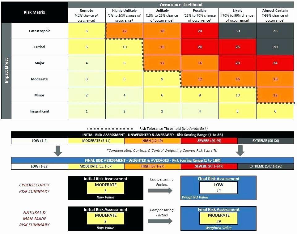 Audit Risk assessment Template Inspirational Network
