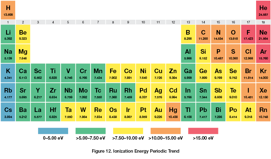 Atomic structure and the periodic table chemistry for Table structure