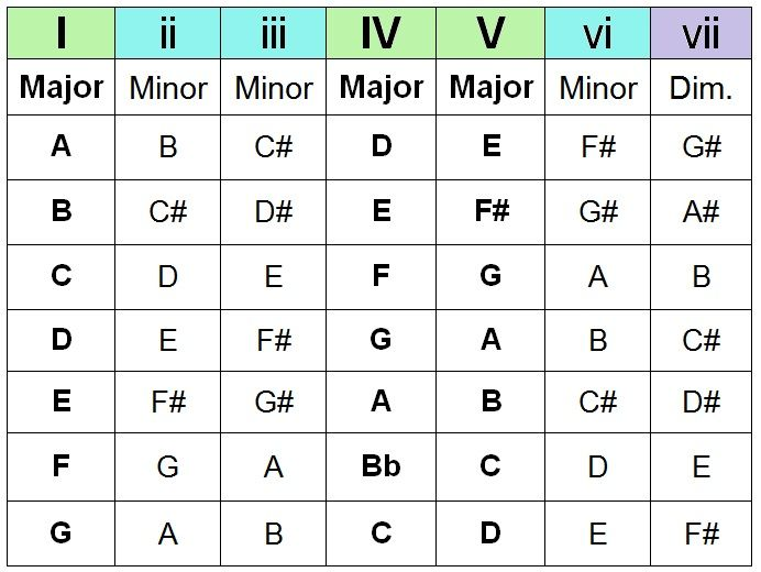 The Chord Guide Pt Iii  Chord Progressions  Motivating Kids