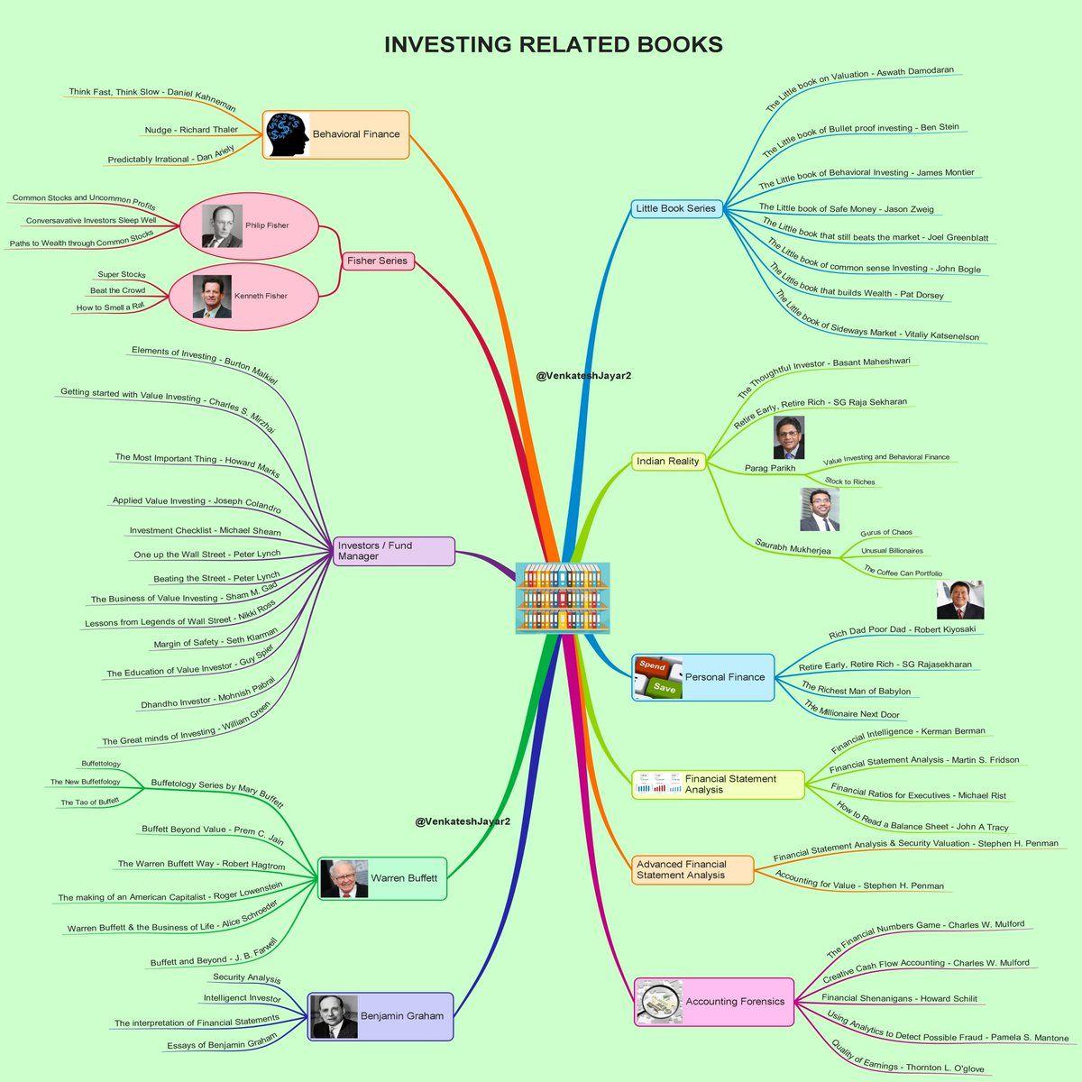Venkatesh Jayaraman On Value Investing Life Changing Books