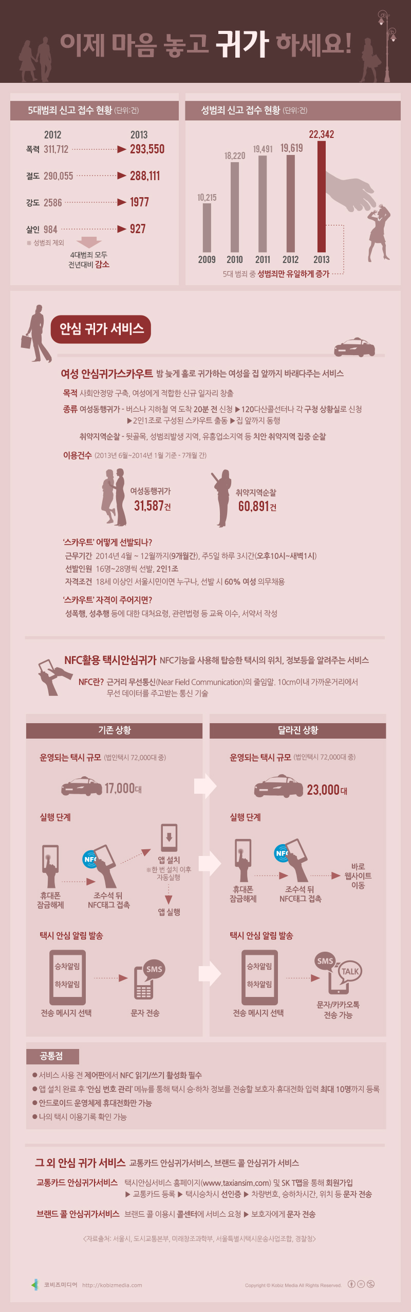 #Infographic [Korean]  이제 마음놓고 귀가하세요!