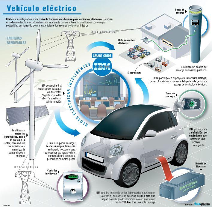 infografia vehiculo electrico - Buscar con Google