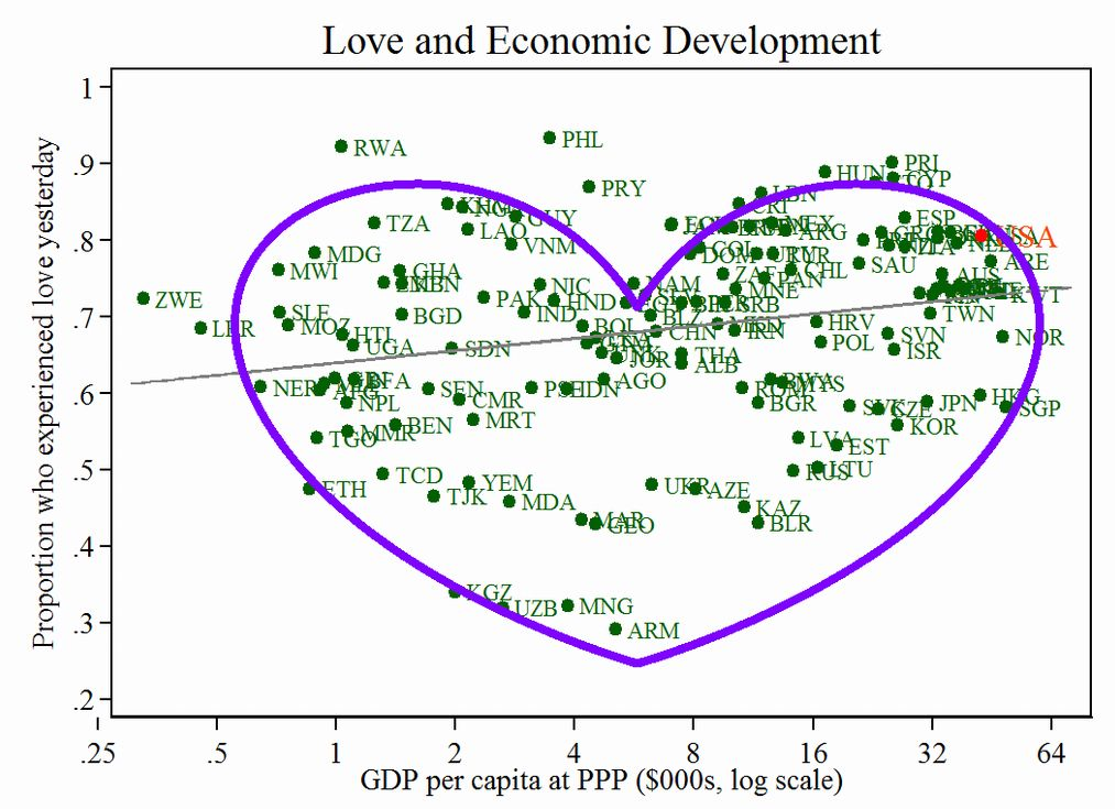 An amazing Valentine's Day chart | Statistics | Money cant