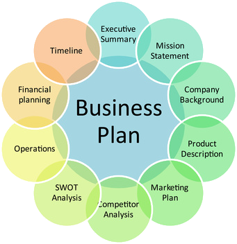 Business Plan  Google Search  Business Planning