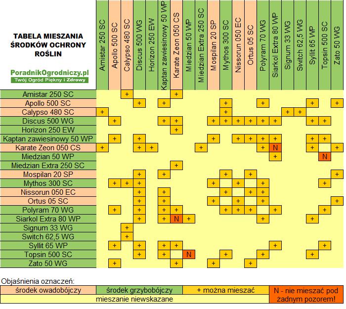 Tabela mieszania środków ochrony roślin dla działkowców