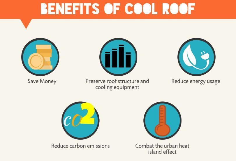 Check Out The Benefits Of Cool Roof And Why Should You Prefer Cool Roofs Over Other Roof Types Coolroofs Roofing Cool Roof Urban Heat Island Energy Usage