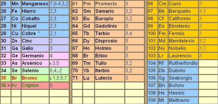 Simbolos Quimicos + Tabla Periodica - best of tabla periodica de los elementos quimicos en excel