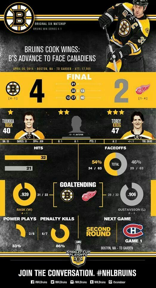Bruins vs. Red Wings Game 5 Stats, 4.26.2014 Infographie