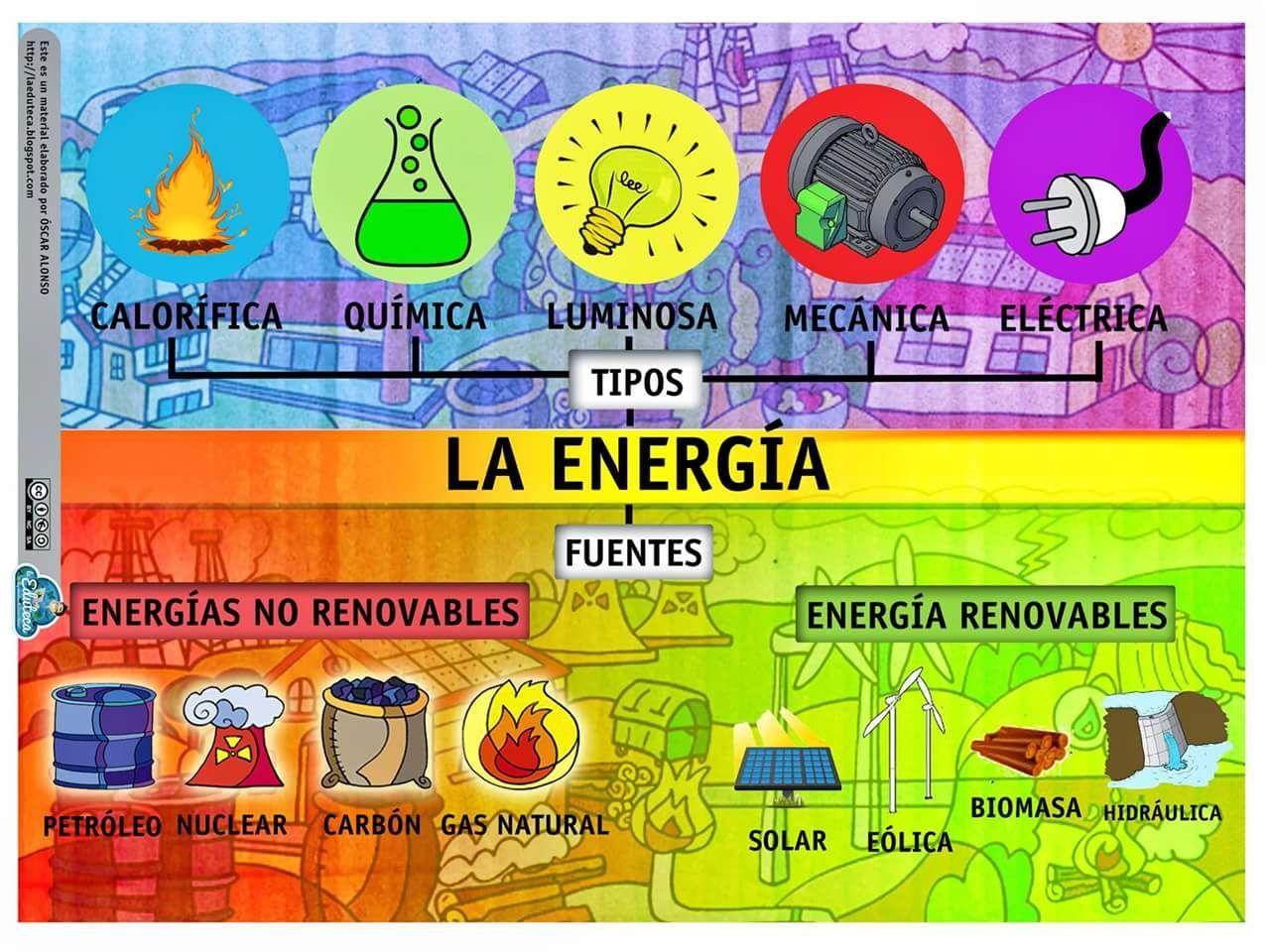 La Energía Tipos Y Fuentes Energía Renovable Para Niños Tipos De Energia Renovable Fuentes De Energia Renovable
