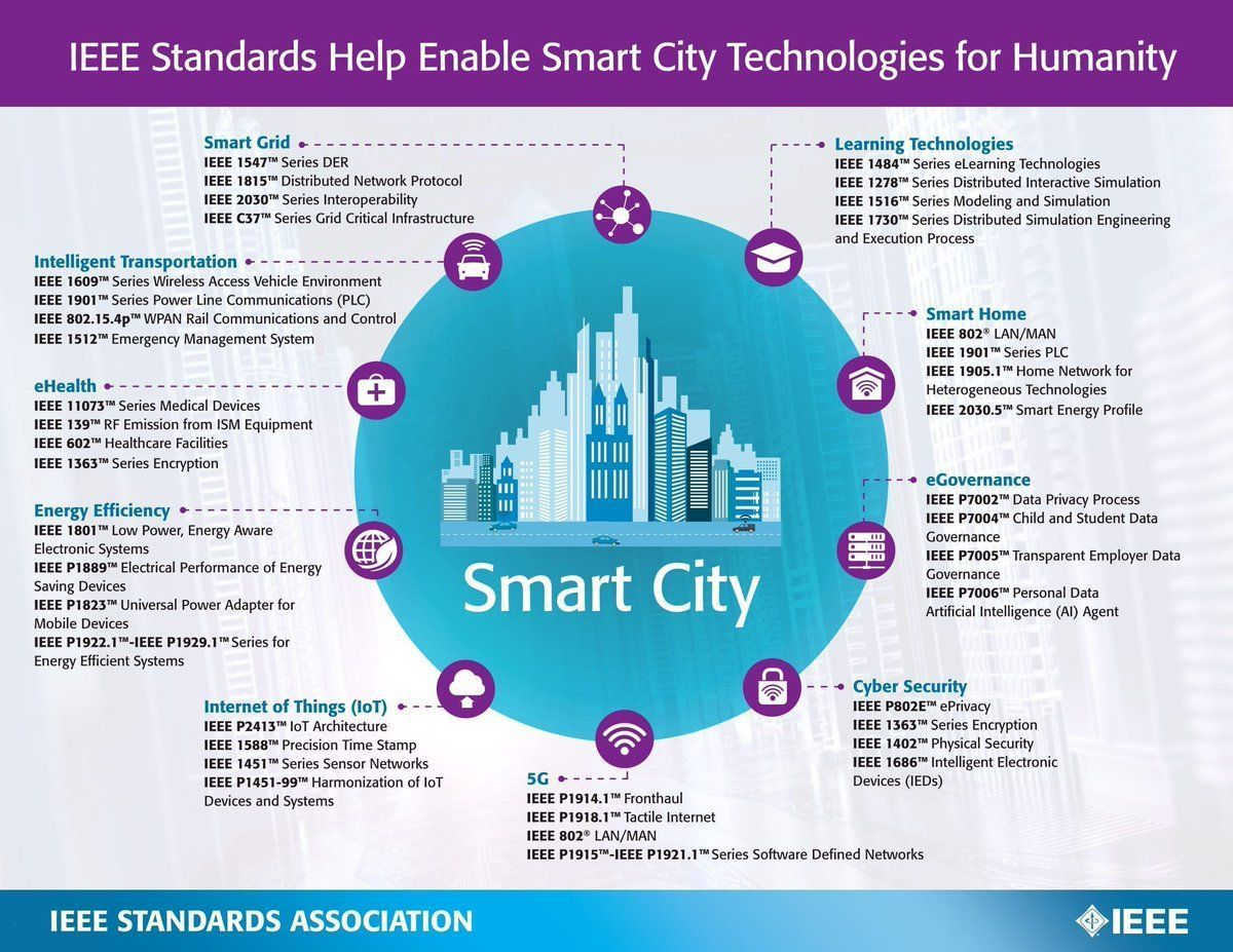 IEEE Standards Help Enable Smart City Technology For Humanity #AI