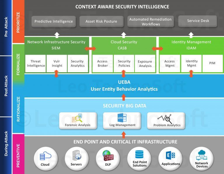 The Intelligence driven security operations center is