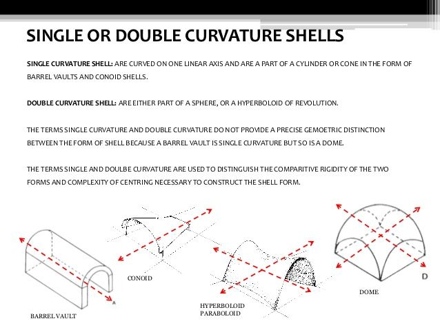 Single Or Double Curvature Shells Single Curvature Shell