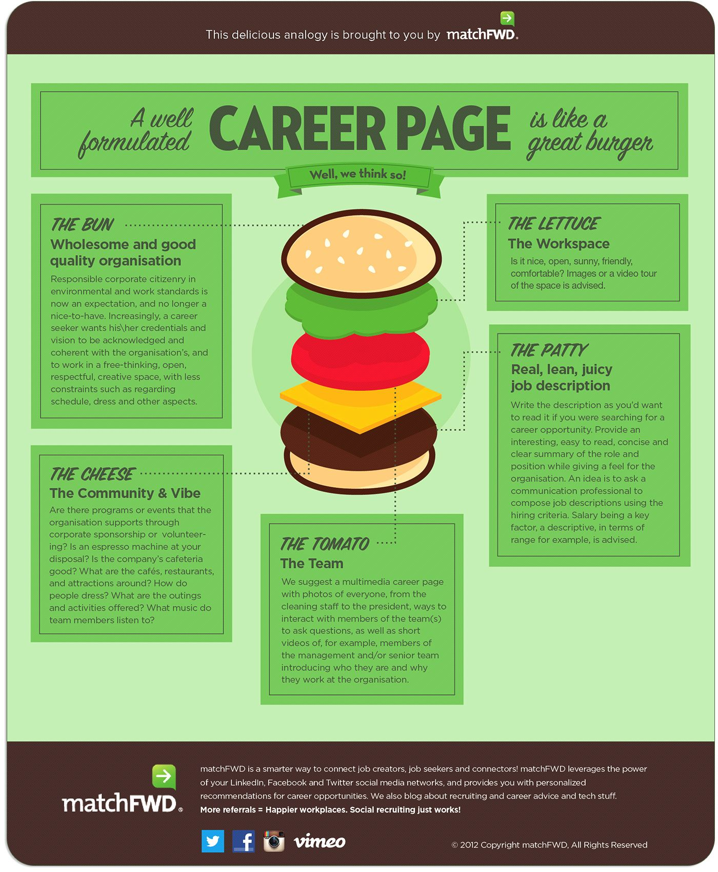 A Good Career Page Is Like A Tasty Burger Infographic Delicious Burgers Best Careers Career