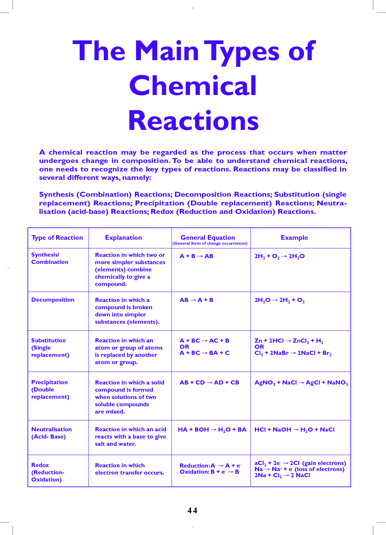 Types of Chemical Reactions – Six Types of Chemical Reactions Worksheet