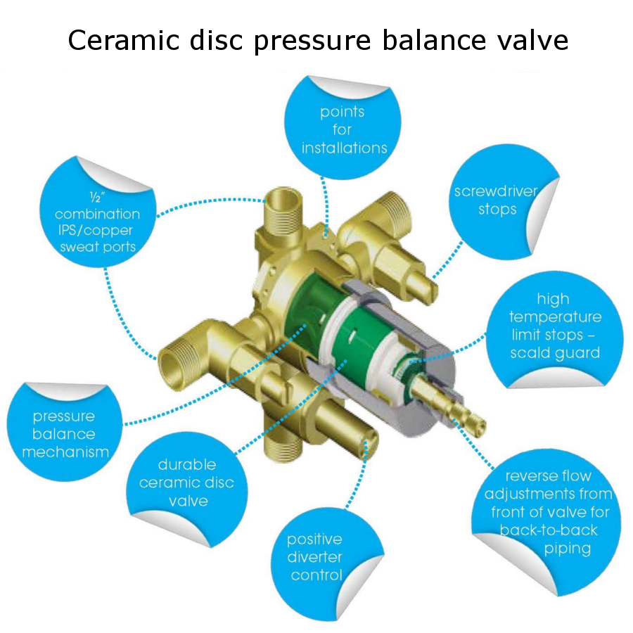Danze 1 2 Inch Pressure Balance Valves Automatically Adjust Incoming Hot And Cold Water To Provide Consistent Comfortable T Shower Valve Valve Digital Showers
