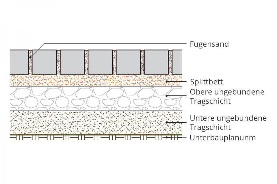 Gartenplatz Pflastern Anleitung Tipps Diybook At Pflastern Anleitung Pflastern Unterbau Gartenweg Pflastern