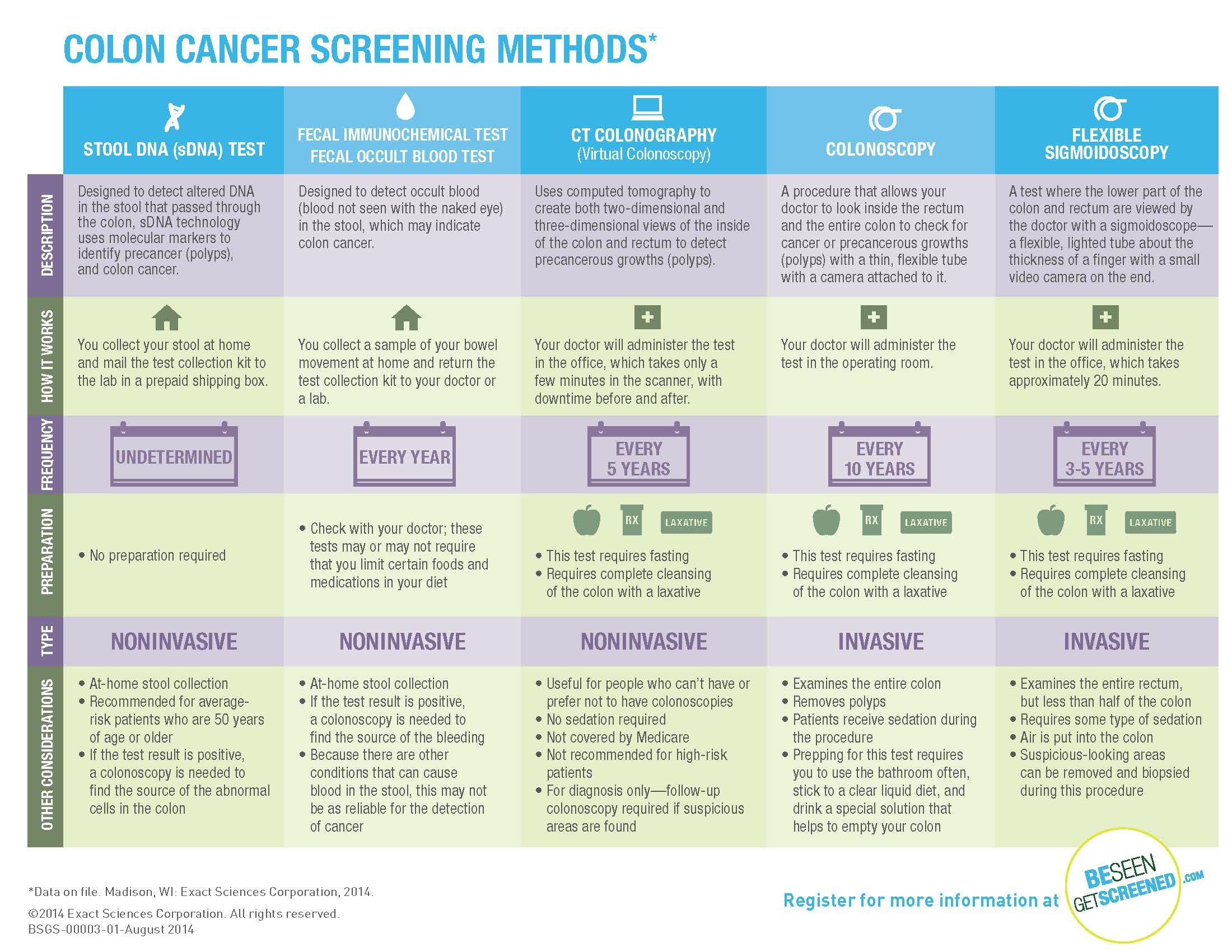 Several Colon Cancer Screening Options Exist Each With
