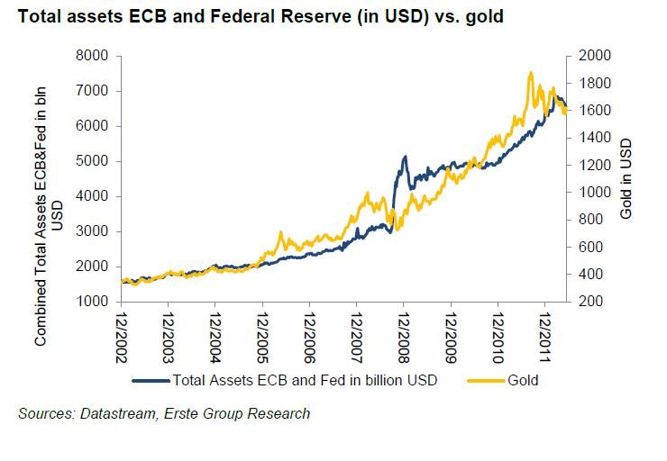The Following Chart Illustrates The Combined Base Money Supply Of The Ecb And The Federal Reserve It Has Increased From Usd 1 564bn In D Chart Gold Price Gold