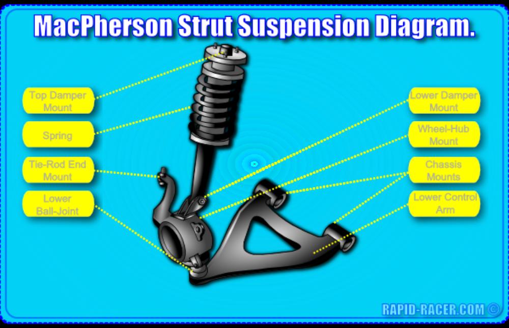 Mcpherson Strut Suspension Diagram