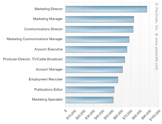 Jobs For Communications Majors By Salary Potential  Payscale
