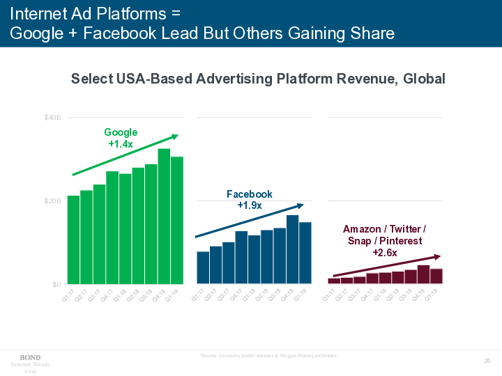Ads Revenue Trends 2017 2019 Internet Trends Internet Ads