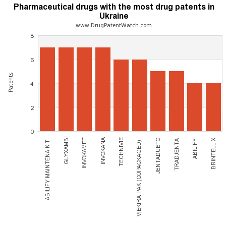 Pharmaceutical drugs with the most drug patents in Ukraine