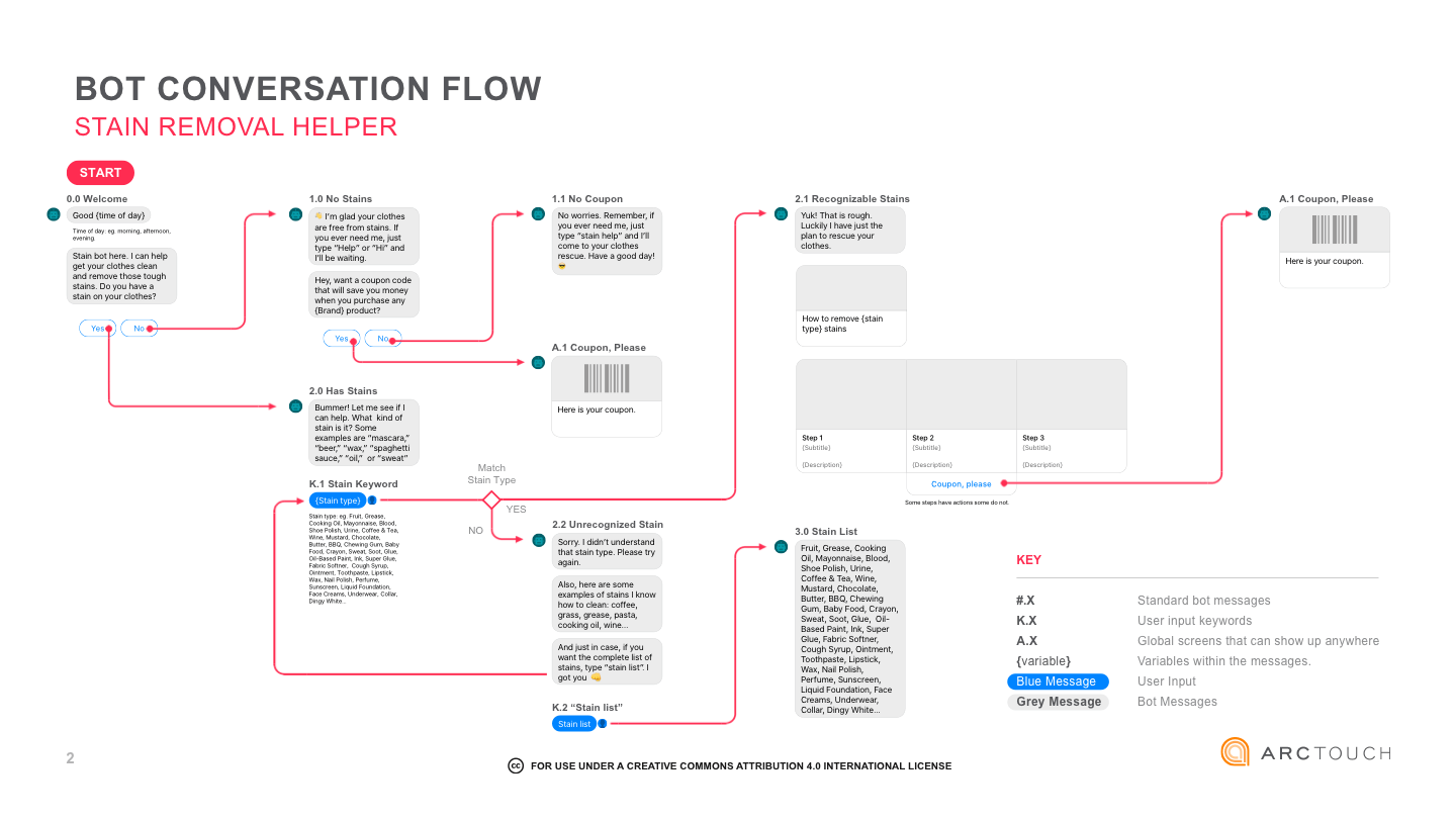 designing the ux flow for a conversational commerce chat bot check out this helpful template it provides great examples and tips  [ 1440 x 810 Pixel ]