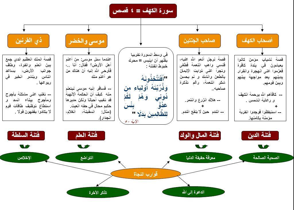 Ascii Group Blog الخارطة الذهنية لسورة الكهف Teaching Method Islam Beliefs Learn Arabic Language