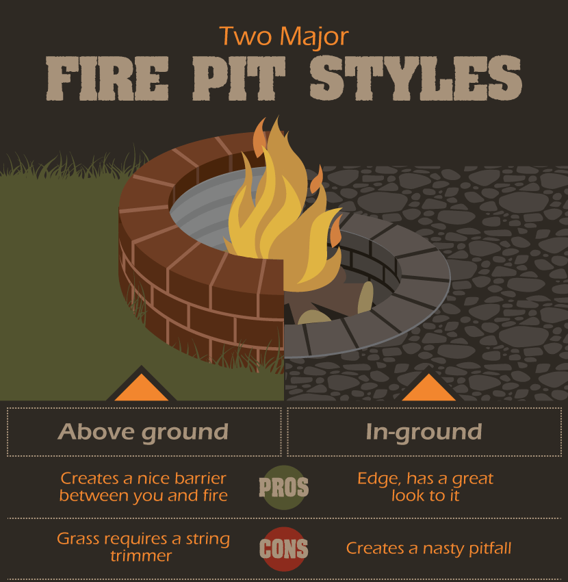How to Build a Fire Pit (Step-by-Step Above and In-Ground Examples)