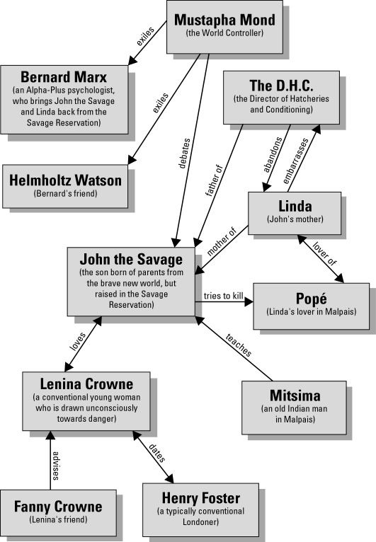 Character Map Brave New World Summary Brave New World Characters Brave New World