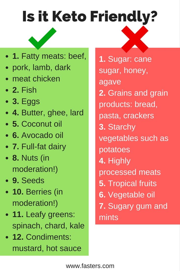 Is it keto friendly? List of good and bad foods for ketogenic diet | Food and Drink | Pinterest ...