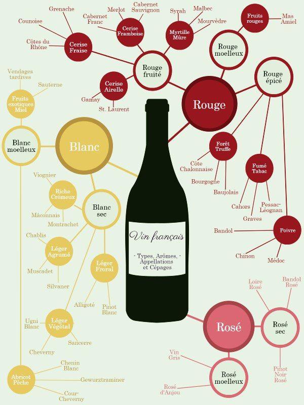 Epingle Par Passion Fle Par Chrysoula Roug Sur Fle Gastronomie Carte Des Vins Vin Vins Du Monde